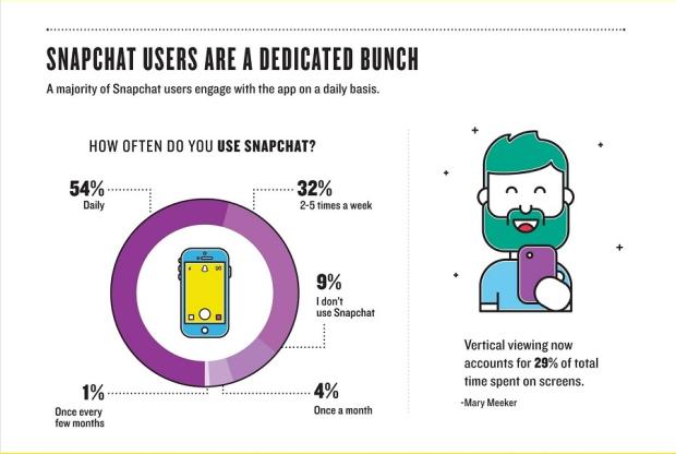 Snapchat-Infografik-Teaser